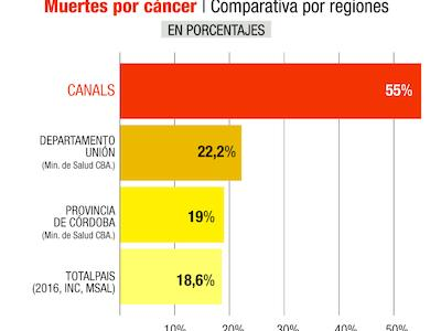 canals-cancer